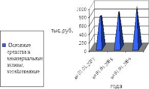 Реферат Отчёт по практике в ОАО Сбербанк России 951