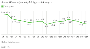 Obama Averages 45 8 Job Approval In Year Five