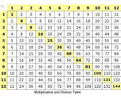 Division Chart Up To 12 How To Multiply Divide Numbers Basic Elementary Math