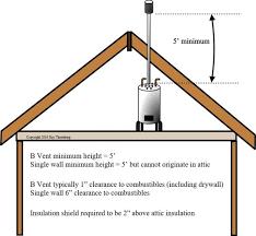minimum b vent height