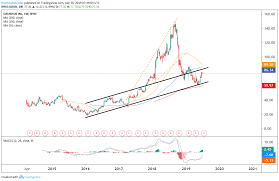 Grubhub Share Price Chart Trade Of The Day Grubhub Stock Is Waving A Bullish Flag
