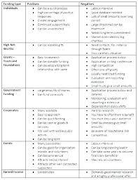 Sample Strategic Plan Template Nonprofit