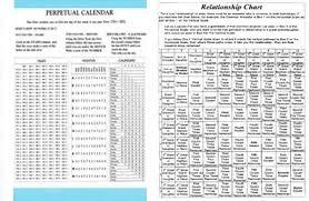 Perpetual Calendar Relationship Calculators
