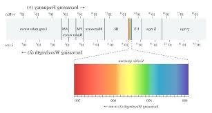 Electromagnetic Chart Spectrum Light Photo 6 Of 9 The Electromagnetic Spectrum