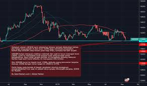Usd Idr Chart U S Dollar Indonesian Rupiah Rate