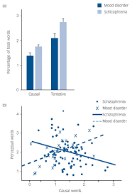 word use in first person accounts of schizophrenia the british fig 4
