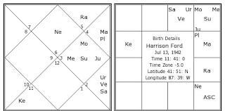 Harrison Ford Birth Chart Harrison Ford Kundli Horoscope