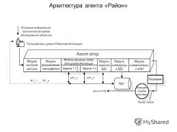 Презентация на тему Построении территориально распределенных  7 Архитектура агента Район