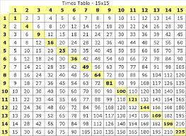 Multiplication Table 15 X 15 Multiplication Table Printable