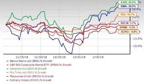 Rio Tinto Stock Price Chart Wall Street Witnesses Best January In 3 Decades 5 Winners