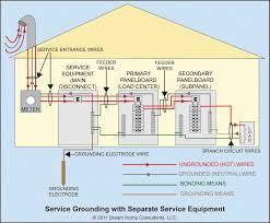 Nec Grounding Chart