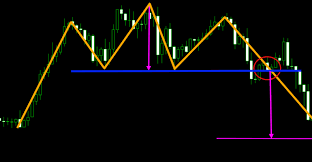Stock Market Pattern Recognition Software Awesome 48 Best Chart Patterns For Intraday Trading In Forex