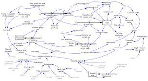 E Commerce Chart B2c E Commerce Business Model Dynamics Model Inventory Flow