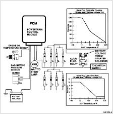 7 3 powerstroke glow plug wiring diagram efcaviation com 7.3 idi glow plug relay clicking at 7 3 Glow Plug Wiring Diagram