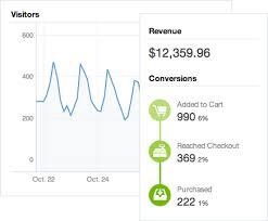 Diy Pete Screen Shot Shopify Statistics Analytics Think
