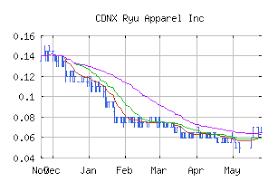 Free Trend Analysis Report For Ryu Apparel Inc Ryu Marketclub
