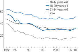 higher drinking age saves lives fatal crashes involving drivers bacs at or above 0 08 percent fell sharply during the 1980s the decline was much larger for drivers younger than 21
