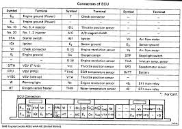 similiar ecu pinout keywords performance toyota ae 92 4a ge 16 ecu pinouts usa model