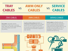 Awm Wire Chart Tray Cables Vs Awm Cables Vs Service Cables
