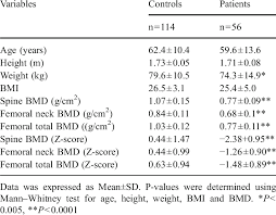 Age Height Weight Bmi And Bone Density In Healthy Male