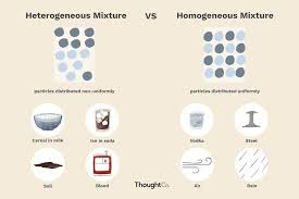 Differences Between Weather And Climate Venn Diagram Heterogeneous Vs Homogeneous Mixtures