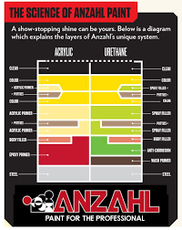 Anzahl Urethane Paint Color Chart How To Paint With Anzahl Urethane Painting Diagram Epoxy