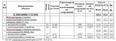 Реферат Оптимизация системы вентиляции шахты <q>Холодная Балка  Результаты расчета норм утечек воздуха через подземные и поверхностные вентиляционные сооружения и сравнение их с фактическим