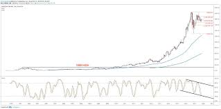Amazon Price Chart Amazon Stocks Correction May Be Coming To An End