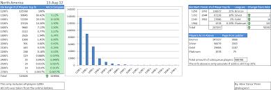 League Of Legends Mmr Chart Results Analysis Of Poll For Elo Vs Lp Hidden Mmr League