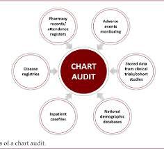 Pdf Are Retrospective Patient Chart Audits An Affordable