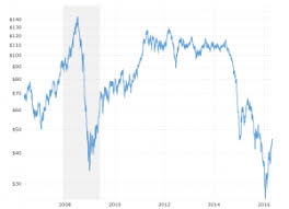 Gas Price Chart 10 Years 23 Always Up To Date Natural Gas Price Trends Chart