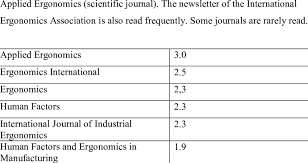 shows the reading frequency of international Ergonomics journals. |  Download Table