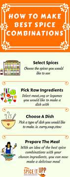 Spice Combinations Chart To Reuse Left Over Spices Spiceitupp