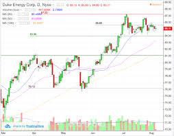 How Duke Energy Duk Stock Can Power Your Portfolio Thestreet