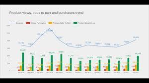 Google Combo Chart Second Y Axis Google Data Studio Create A Combo Chart