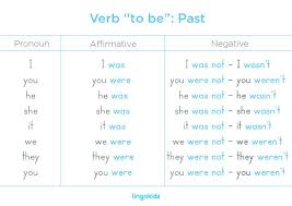Verb To Be Chart Esl Verb To Be English Adjectives Verb To Have English Verbs
