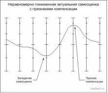 Исследование самооценки по методу Дембо Рубинштейн модификация П  Представим себе что имеется более менее устойчивая самооценка на фоне которой заметен провал а по какой либо другой шкале подъем