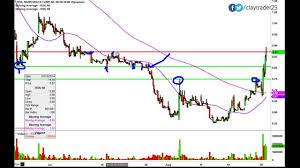 Radioshack Corp Rsh Stock Chart Technical Analysis For 8 26 14