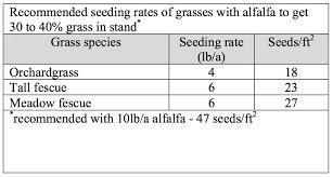 Grass Seed Germination Chart Alfalfa Grass Mixtures Team Forage