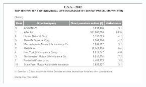 Prudential Life Insurance Quotes Unique Prudential Life Insurance Quote Breathtaking Inspirational Value Of