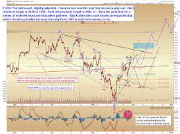 Pretzel Charts E Wave For The S P 500 Index Pretzel Charts