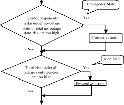 Flow Chart For Preventive Corrective Action Download