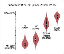 1967 Violin Plots Explain Xkcd