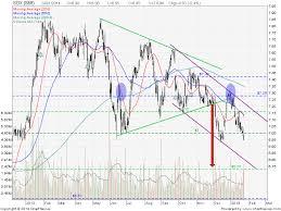Sgx Stock Chart Sgx Share Price Quote Sgx Stock Chart Sgx Stock Forum