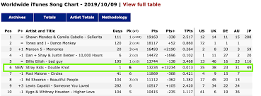 191009 Double Knot Debuts At 6 On Itunes Worldwide Song