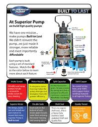 best sump pump reviewed compared tested in 2017 superior pump 92301 promotional infographic