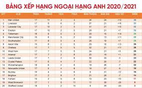 Bảng xếp hạng ngoại hạng anh bảng xếp hạng bóng đá anh mùa giải 2021/2022 cập nhật liên tục, chính xác Bảng Xếp Hạng Bong Ä'a Má»›i Nhất Hom Nay Giải Ngoại Hạng Anh Cup C1