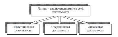 Реферат Лизинг как форма финансирования крупномасштабных инноваций Системное представление лизинга