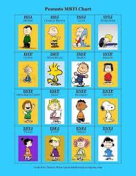 Peanuts Mbti Chart Infj Personality Mbti Mbti Personality