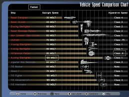 Starship Sublight Hyperdrive Speed Comparison Chart